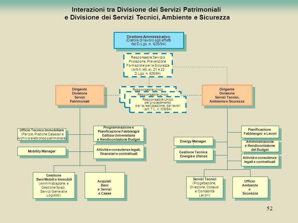 52 Interazioni tra Divisione dei Servizi Patrimoniali e Divisione dei Servizi Tecnici, Ambiente e Sicurezza Gestione Beni Mobili e Immobili (Amministr