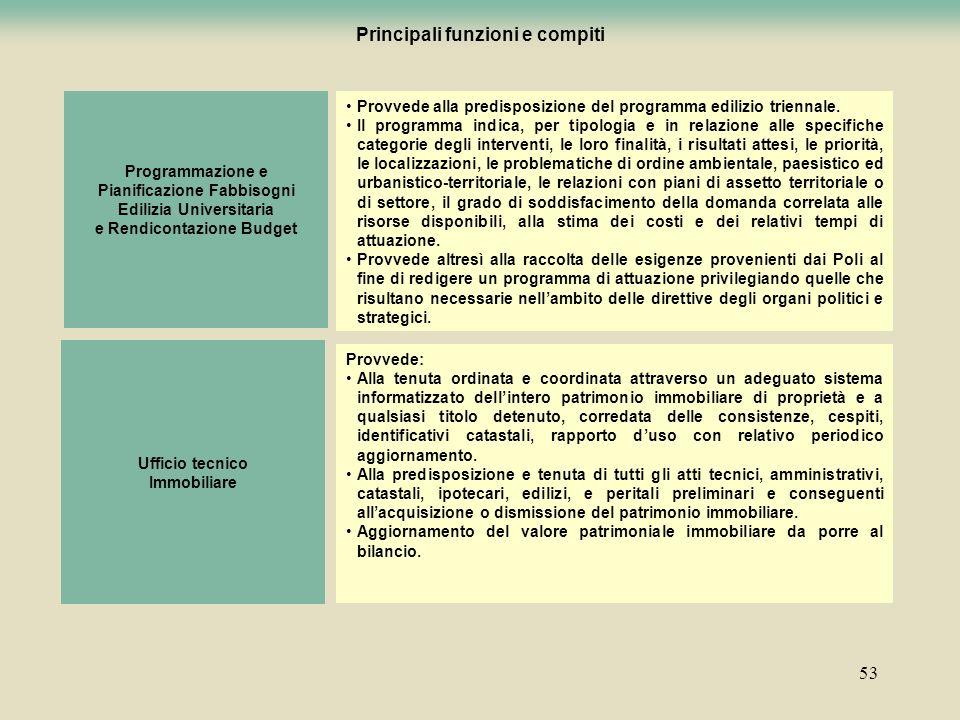 53 Programmazione e Pianificazione Fabbisogni Edilizia Universitaria e Rendicontazione Budget Provvede alla predisposizione del programma edilizio tri