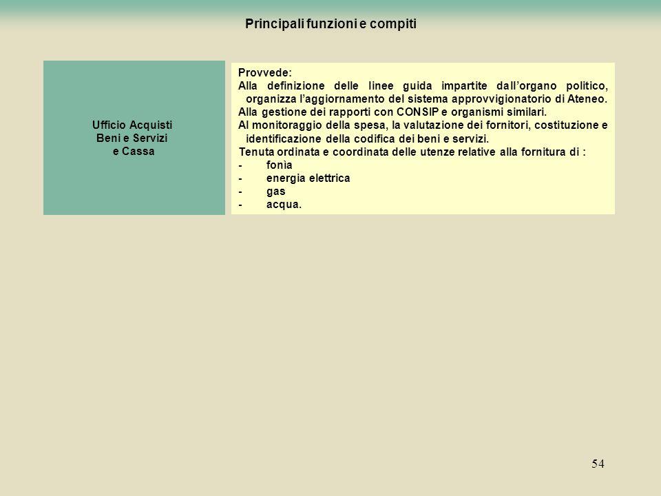 54 Ufficio Acquisti Beni e Servizi e Cassa Provvede: Alla definizione delle linee guida impartite dallorgano politico, organizza laggiornamento del si