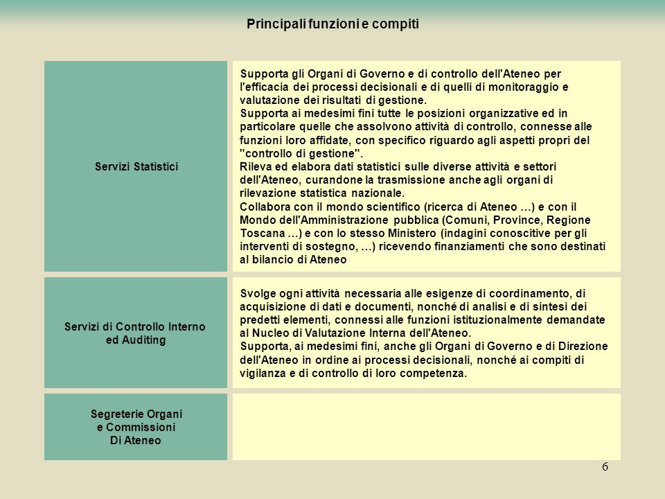 6 Principali funzioni e compiti Servizi Statistici Supporta gli Organi di Governo e di controllo dell'Ateneo per l'efficacia dei processi decisionali