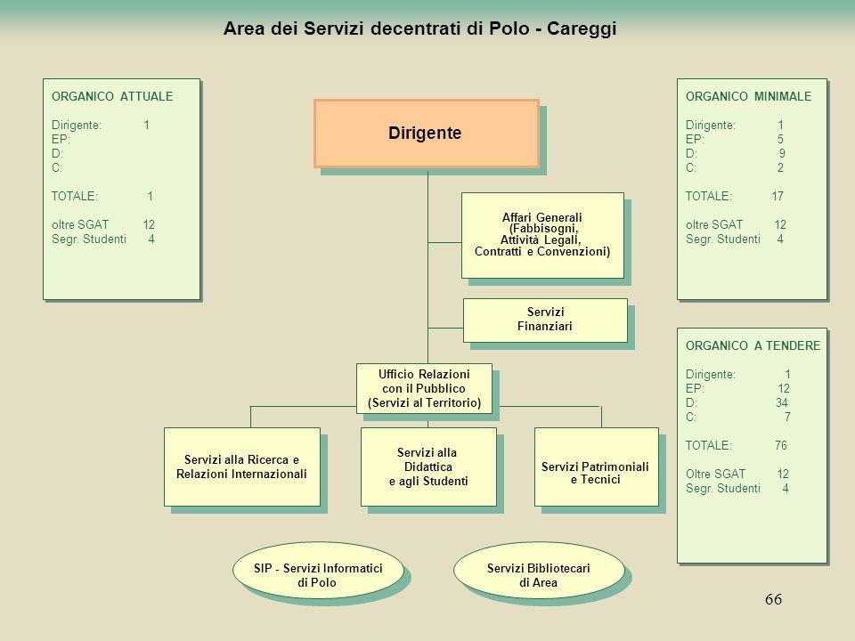 66 Area dei Servizi decentrati di Polo - Careggi Dirigente Servizi alla Didattica e agli Studenti Servizi alla Didattica e agli Studenti Servizi alla