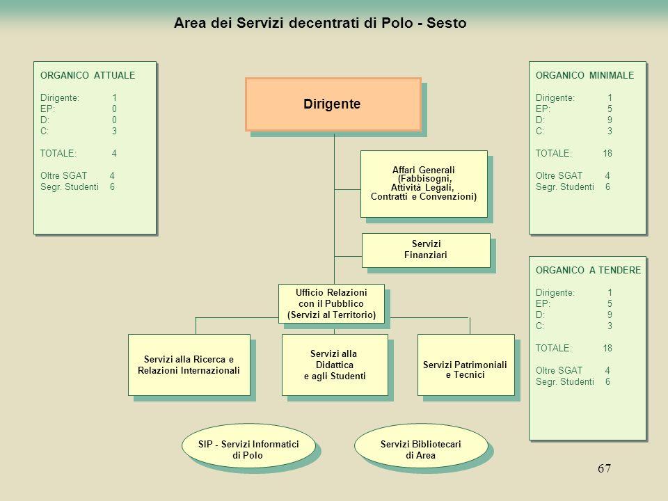 67 Area dei Servizi decentrati di Polo - Sesto Dirigente Servizi alla Didattica e agli Studenti Servizi alla Didattica e agli Studenti Servizi alla Ri