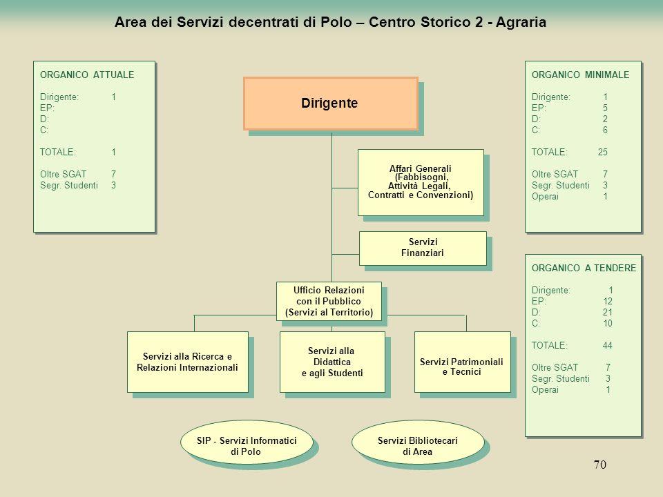 70 Area dei Servizi decentrati di Polo – Centro Storico 2 - Agraria Dirigente Servizi alla Didattica e agli Studenti Servizi alla Didattica e agli Stu