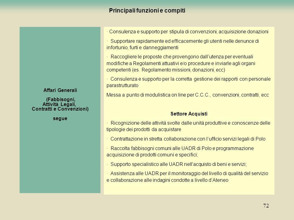 72 · Consulenza e supporto per stipula di convenzioni, acquisizione donazioni · Supportare rapidamente ed efficacemente gli utenti nelle denunce di in