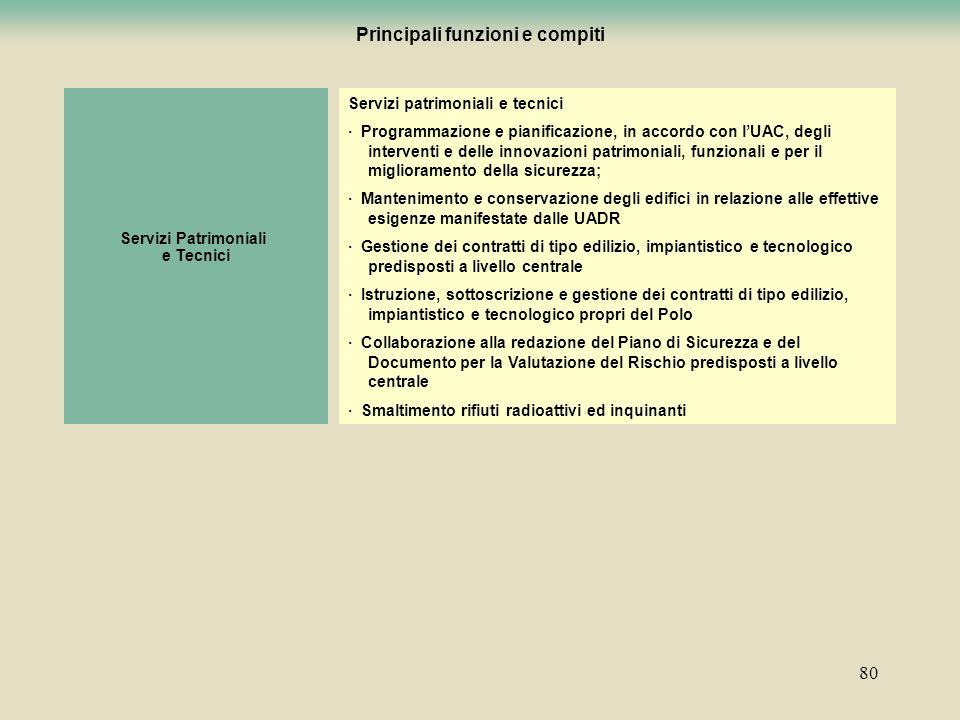 80 Servizi patrimoniali e tecnici · Programmazione e pianificazione, in accordo con lUAC, degli interventi e delle innovazioni patrimoniali, funzional