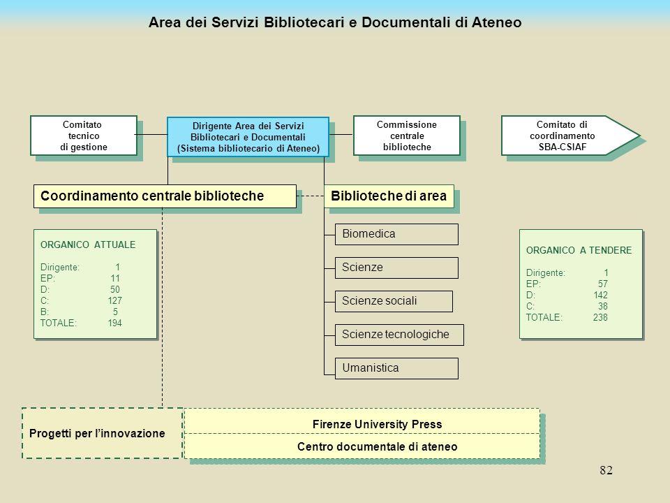 82 Area dei Servizi Bibliotecari e Documentali di Ateneo Dirigente Area dei Servizi Bibliotecari e Documentali (Sistema bibliotecario di Ateneo) Dirig