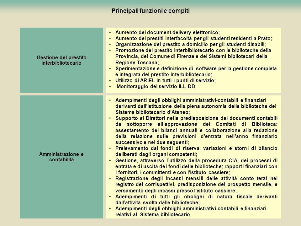 90 Principali funzioni e compiti Aumento del document delivery elettronico; Aumento dei prestiti interfacoltà per gli studenti residenti a Prato; Orga