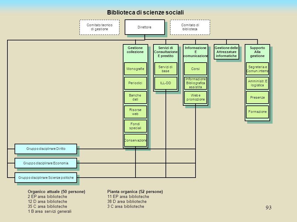 93 Gruppo disciplinare Diritto Gruppo disciplinare Economia Gruppo disciplinare Scienze politiche Direttore Comitato di biblioteca Comitato tecnico di