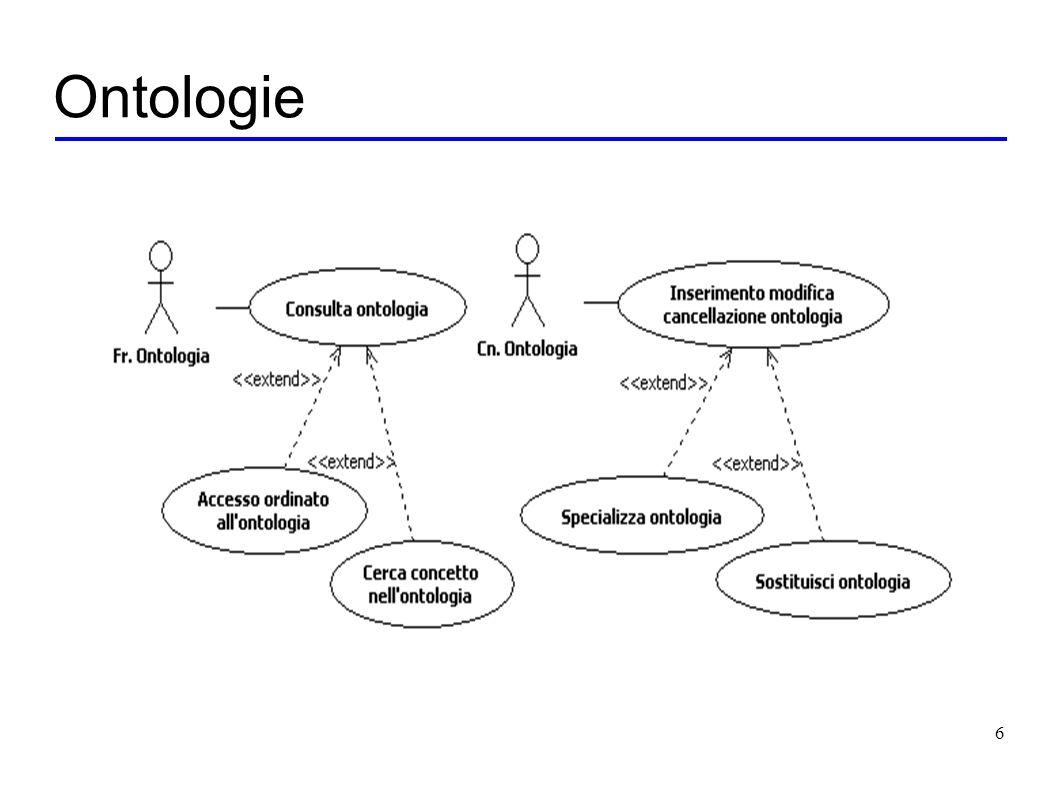 6 Ontologie