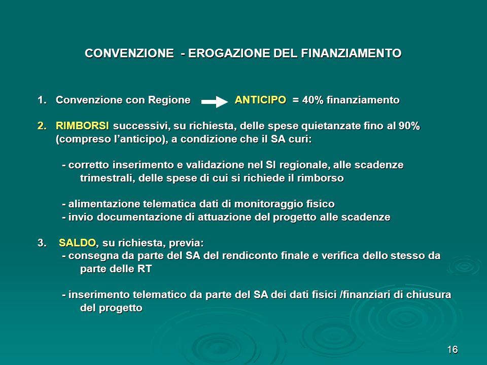 16 1.Convenzione con Regione ANTICIPO = 40% finanziamento 2.RIMBORSI successivi, su richiesta, delle spese quietanzate fino al 90% (compreso lanticipo