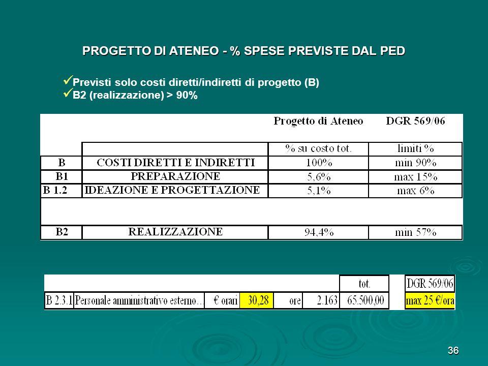 36 PROGETTO DI ATENEO - % SPESE PREVISTE DAL PED Previsti solo costi diretti/indiretti di progetto (B) B2 (realizzazione) > 90%