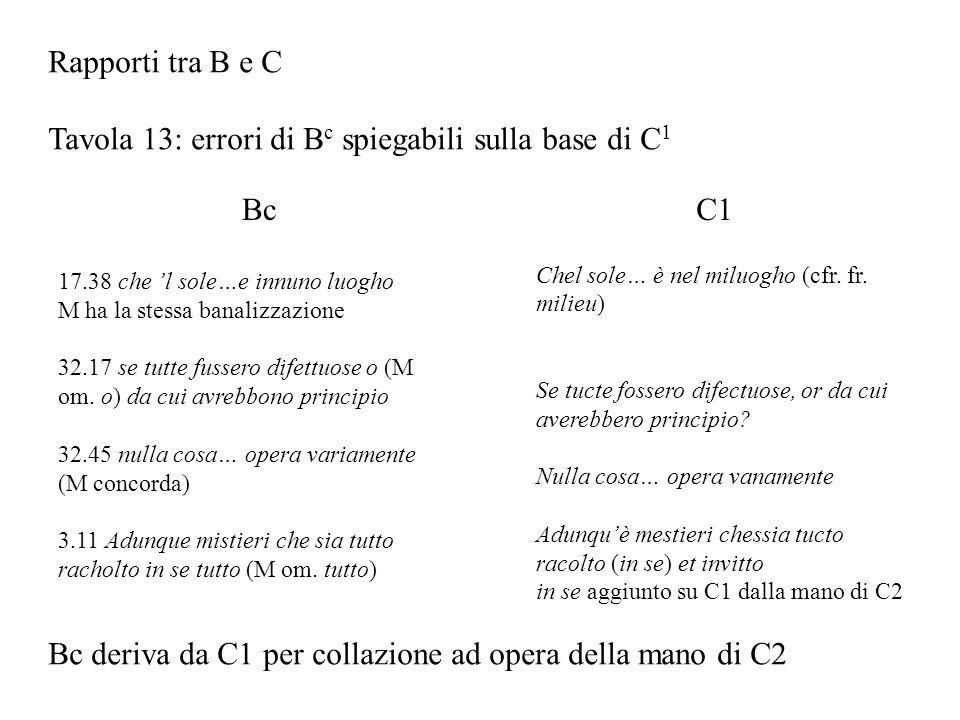 Rapporti tra B e C Tavola 13: errori di B c spiegabili sulla base di C 1 Bc 17.38 che l sole…e innuno luogho M ha la stessa banalizzazione 32.17 se tu