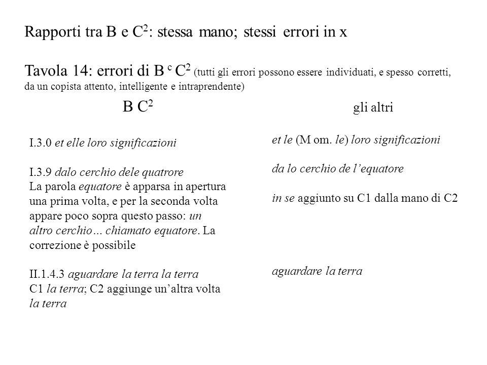 Rapporti tra B e C 2 : stessa mano; stessi errori in x Tavola 14: errori di B c C 2 (tutti gli errori possono essere individuati, e spesso corretti, d