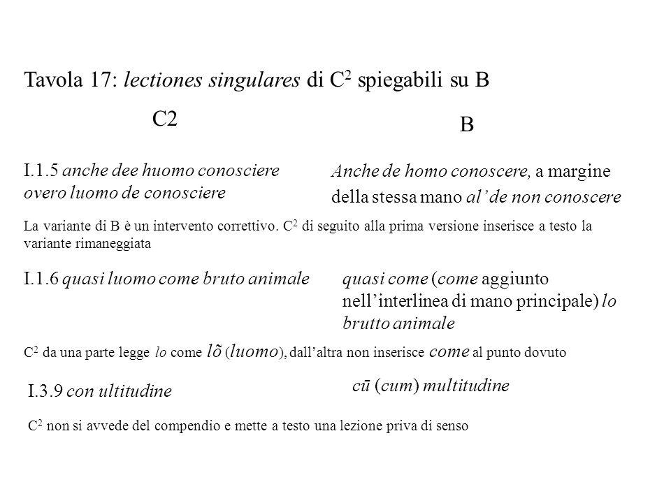 Tavola 17: lectiones singulares di C 2 spiegabili su B C2 I.1.5 anche dee huomo conosciere overo luomo de conosciere B Anche de homo conoscere, a marg