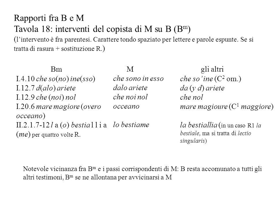 Rapporti fra B e M Tavola 18: interventi del copista di M su B (B m ) ( lintervento è fra parentesi. Carattere tondo spaziato per lettere e parole esp