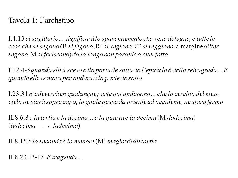 Rapporti fra B e M Tavola 23: lezioni di M spiegabili su quelle di B M I.6.3 nellaltra I.7.23 aculeus schorpius B nela tra [= t(er)ra] aculeus scorpiõis ( = scorpionis) Notevole vicinanza grafica in B fra -õis ( = -onis) e -us I.9.2 nonne rivolta tiene rivolto B tiene, ma sopra nella linea precedente, è scritto parte (per compendiato) in modo che il compendio sembra di nasale sulla prima e di tiene, che così può leggersi nõne I.22.1 In B la parte da per natura (Narducci 23.24) a volesse (Narducci 24.5) è aggiunta a fondo pag., di mano C2, con segno di richiamo.