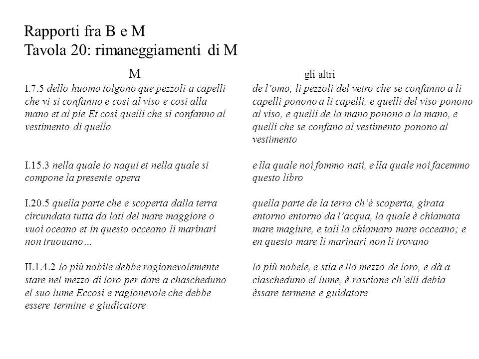 Rapporti fra B e M Tavola 20: rimaneggiamenti di M M I.7.5 dello huomo tolgono que pezzoli a capelli che vi si confanno e cosi al viso e cosi alla man