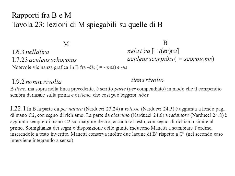 Rapporti fra B e M Tavola 23: lezioni di M spiegabili su quelle di B M I.6.3 nellaltra I.7.23 aculeus schorpius B nela tra [= t(er)ra] aculeus scorpiõ