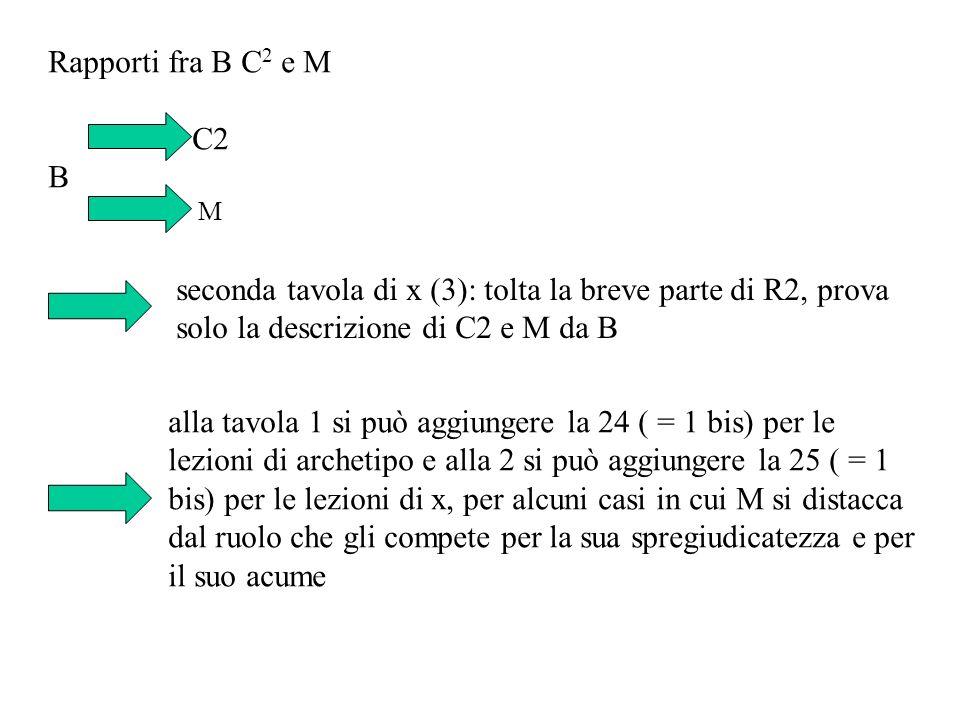 Rapporti fra B C 2 e M C2 B M seconda tavola di x (3): tolta la breve parte di R2, prova solo la descrizione di C2 e M da B alla tavola 1 si può aggiu