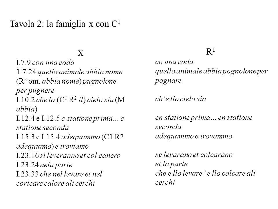 Tavola 2: la famiglia x con C 1 X I.7.9 con una coda 1.7.24 quello animale abbia nome (R 2 om. abbia nome) pugnolone per pugnere I.10.2 che lo (C 1 R
