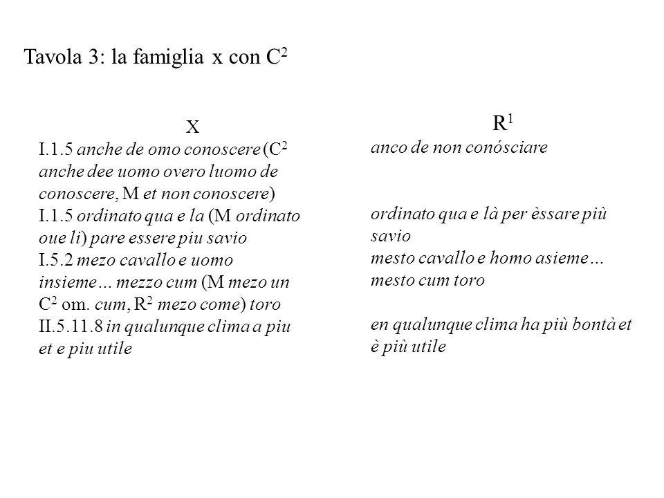 Tavola 3: la famiglia x con C 2 X I.1.5 anche de omo conoscere (C 2 anche dee uomo overo luomo de conoscere, M et non conoscere) I.1.5 ordinato qua e