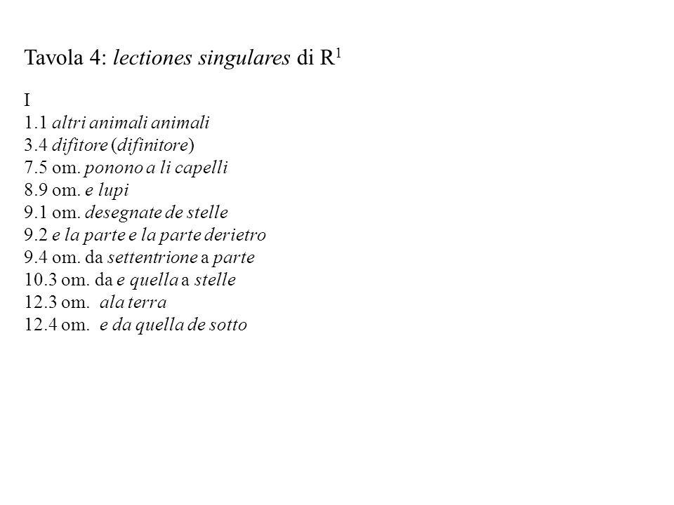 Tavola 4: lectiones singulares di R 1 I 1.1 altri animali animali 3.4 difitore (difinitore) 7.5 om. ponono a li capelli 8.9 om. e lupi 9.1 om. desegna