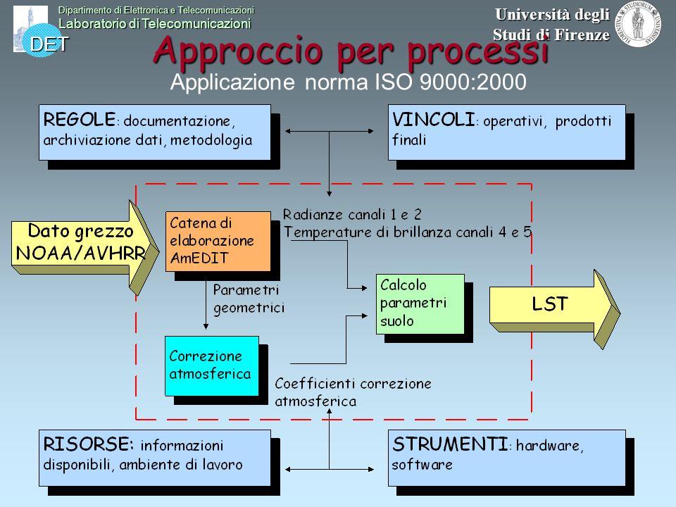 DET Dipartimento di Elettronica e Telecomunicazioni Laboratorio di Telecomunicazioni Università degli Studi di Firenze Approccio per processi