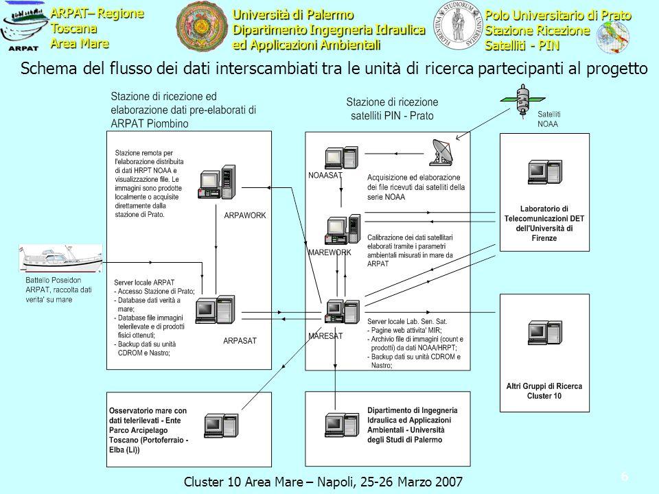 Cluster 10 Area Mare – Napoli, 25-26 Marzo 2007 ARPAT– Regione Toscana Area Mare Polo Universitario di Prato Stazione Ricezione Satelliti - PIN Università di Palermo Dipartimento Ingegneria Idraulica ed Applicazioni Ambientali 6 Schema del flusso dei dati interscambiati tra le unit à di ricerca partecipanti al progetto