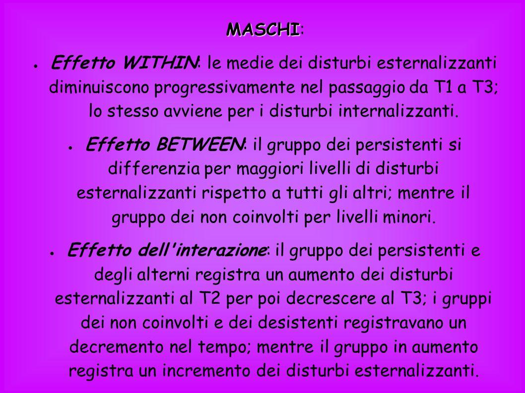 MASCHI MASCHI: Effetto WITHIN: le medie dei disturbi esternalizzanti diminuiscono progressivamente nel passaggio da T1 a T3; lo stesso avviene per i d