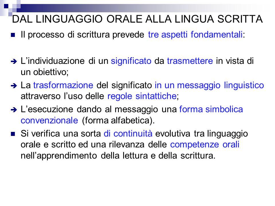 DAL LINGUAGGIO ORALE ALLA LINGUA SCRITTA Il processo di scrittura prevede tre aspetti fondamentali: Lindividuazione di un significato da trasmettere i