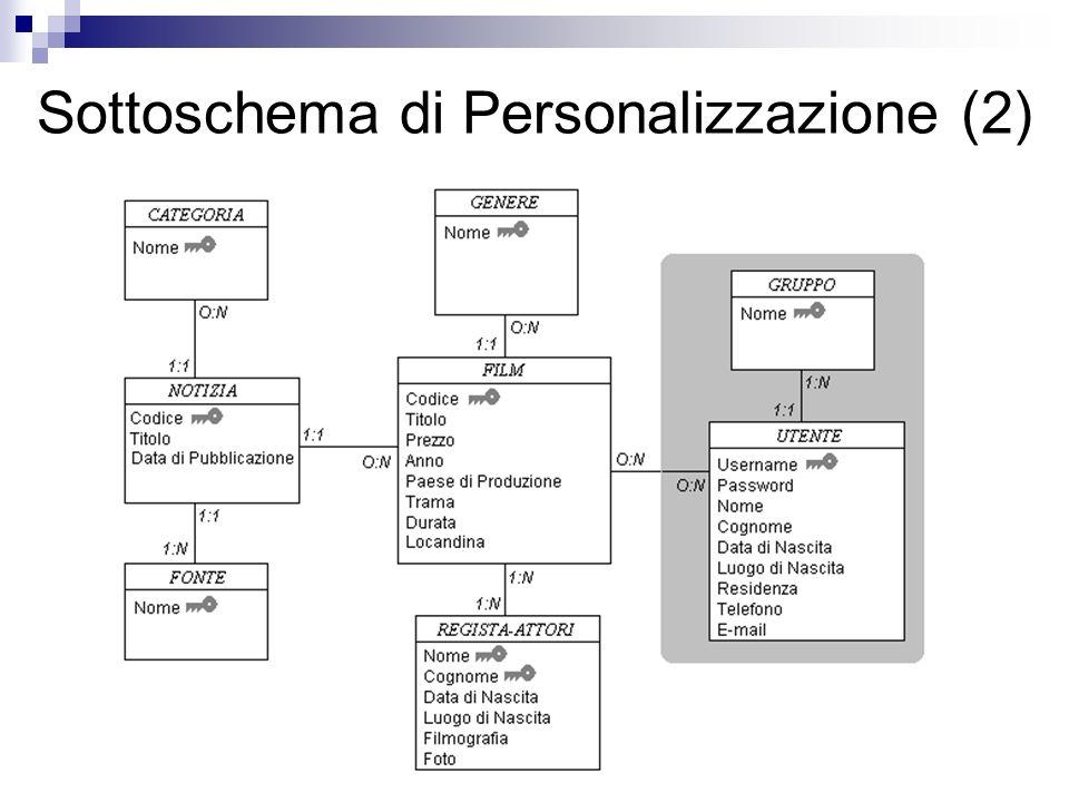 Sottoschema di Personalizzazione (2)