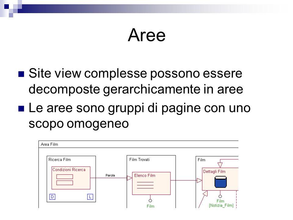Aree Site view complesse possono essere decomposte gerarchicamente in aree Le aree sono gruppi di pagine con uno scopo omogeneo