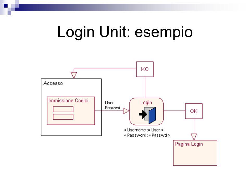 Login Unit: esempio