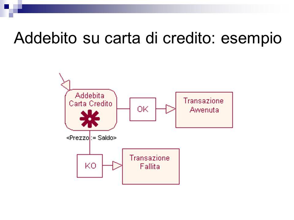 Addebito su carta di credito: esempio