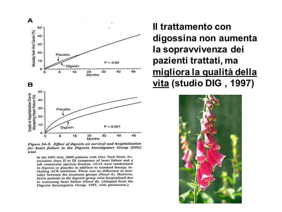 Il trattamento con digossina non aumenta la sopravvivenza dei pazienti trattati, ma migliora la qualità della vita (studio DIG, 1997)
