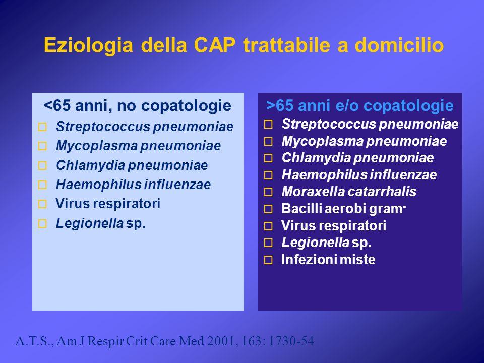 Eziologia della CAP trattabile a domicilio <65 anni, no copatologie Streptococcus pneumoniae Mycoplasma pneumoniae Chlamydia pneumoniae Haemophilus in