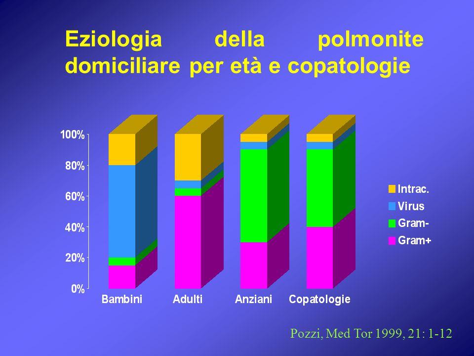 Eziologia della polmonite domiciliare per età e copatologie Pozzi, Med Tor 1999, 21: 1-12