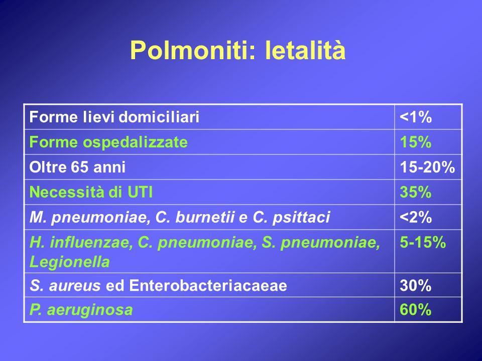 Eziologia della CAP trattabile a domicilio <65 anni, no copatologie Streptococcus pneumoniae Mycoplasma pneumoniae Chlamydia pneumoniae Haemophilus influenzae Virus respiratori Legionella sp.