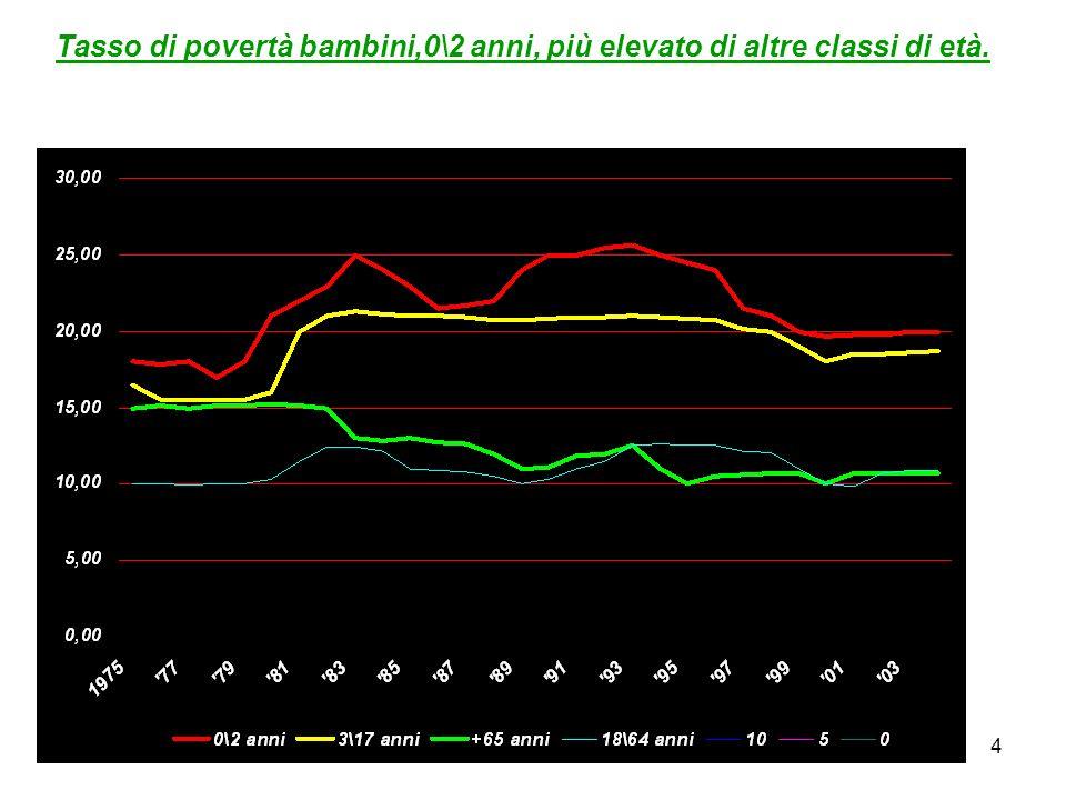 4 Tasso di povertà bambini,0\2 anni, più elevato di altre classi di età.