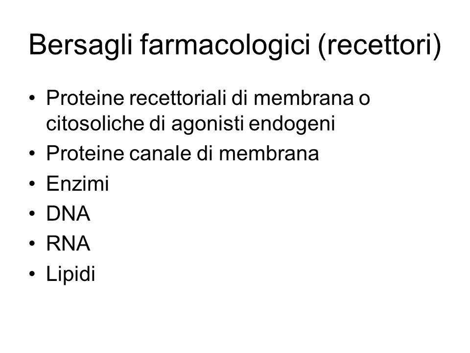 Bersagli farmacologici (recettori) Proteine recettoriali di membrana o citosoliche di agonisti endogeni Proteine canale di membrana Enzimi DNA RNA Lip