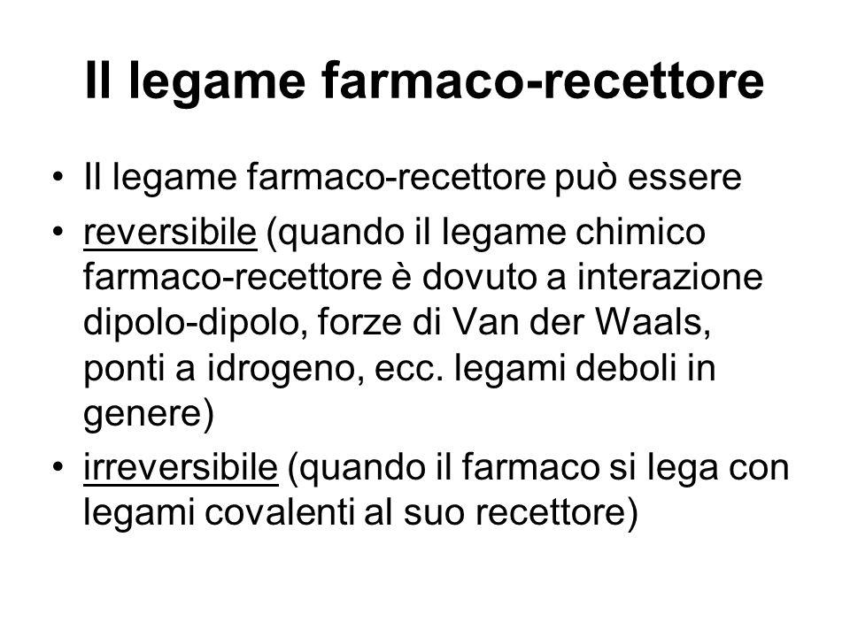Il legame farmaco-recettore Il legame farmaco-recettore può essere reversibile (quando il legame chimico farmaco-recettore è dovuto a interazione dipo