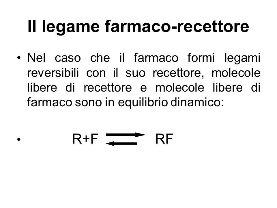 Il legame farmaco-recettore Nel caso che il farmaco formi legami reversibili con il suo recettore, molecole libere di recettore e molecole libere di f