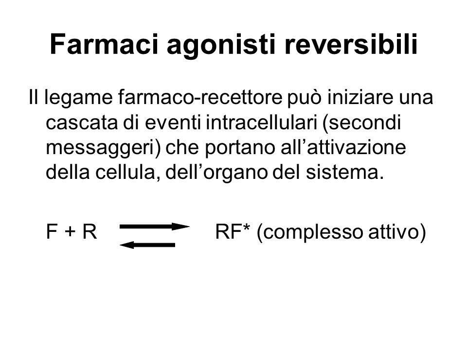 Farmaci agonisti reversibili Il legame farmaco-recettore può iniziare una cascata di eventi intracellulari (secondi messaggeri) che portano allattivaz