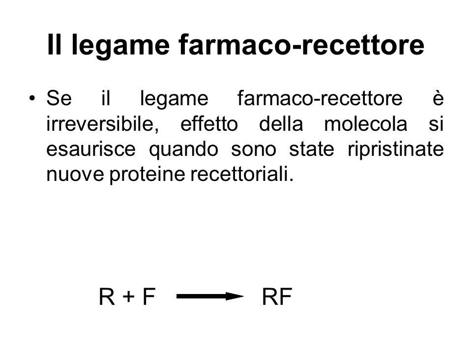 Il legame farmaco-recettore Se il legame farmaco-recettore è irreversibile, effetto della molecola si esaurisce quando sono state ripristinate nuove p
