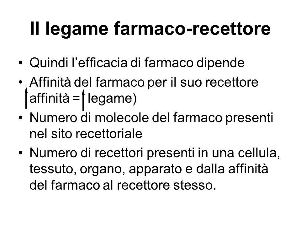 Il legame farmaco-recettore Quindi lefficacia di farmaco dipende Affinità del farmaco per il suo recettore affinità = legame) Numero di molecole del f