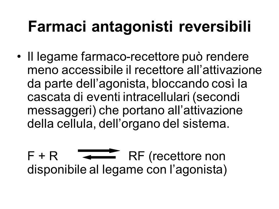 Farmaci antagonisti reversibili Il legame farmaco-recettore può rendere meno accessibile il recettore allattivazione da parte dellagonista, bloccando