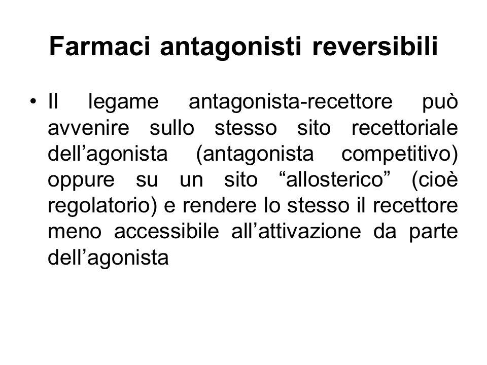 Farmaci antagonisti reversibili Il legame antagonista-recettore può avvenire sullo stesso sito recettoriale dellagonista (antagonista competitivo) opp