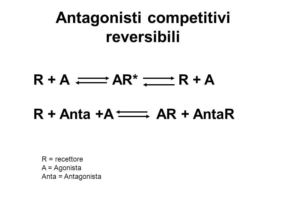 Antagonisti competitivi reversibili R + A AR* R + A R + Anta +A AR + AntaR R = recettore A = Agonista Anta = Antagonista