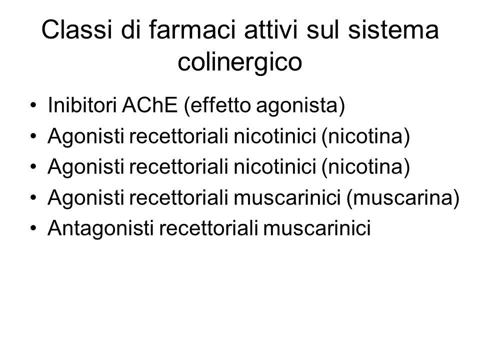 Classi di farmaci attivi sul sistema colinergico Inibitori AChE (effetto agonista) Agonisti recettoriali nicotinici (nicotina) Agonisti recettoriali m