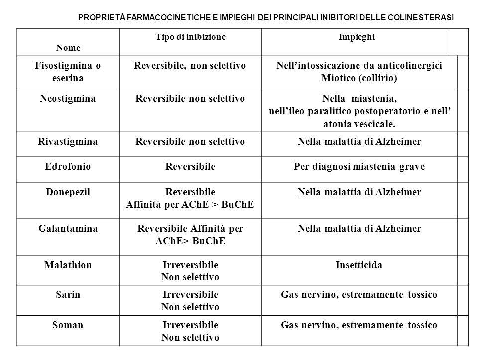 PROPRIETÀ FARMACOCINETICHE E IMPIEGHI DEI PRINCIPALI INIBITORI DELLE COLINESTERASI Nome Tipo di inibizione Impieghi Fisostigmina o eserina Reversibile